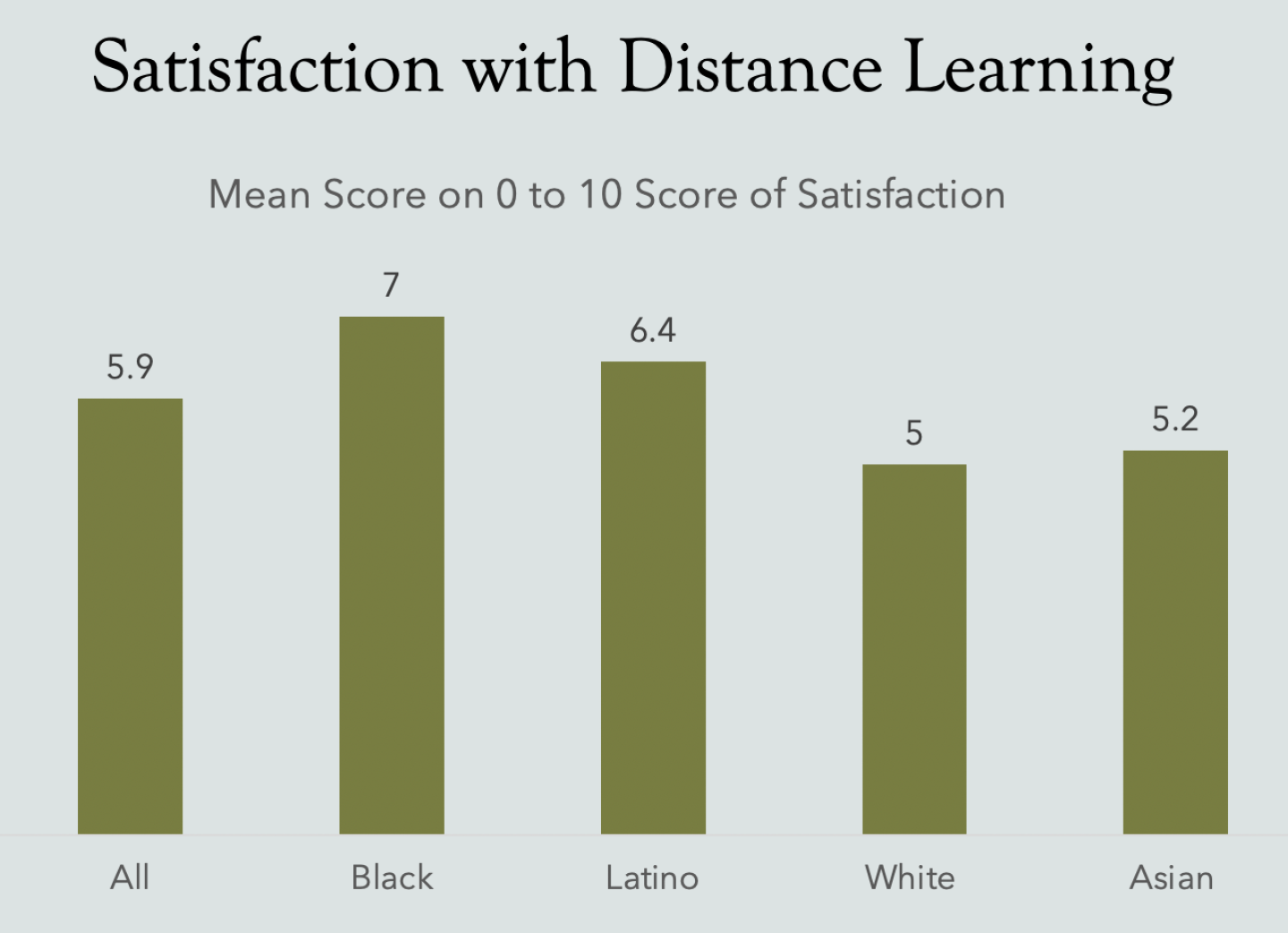 A chart showing the results of Speak Up's parent poll, showing levels of satisfaction with distance learning. On average, Black parents reported a satisfaction level of 7 out of 10— higher than any other racial group in the survey.